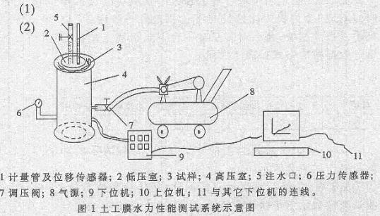采用RS-485总线实现对多台测试装置进行土工膜水力性能测试