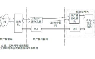 超高清��l �a�I井��式�l展,一晶���l推出�f兆IP�V不服�獠ハ到y�M�W方案