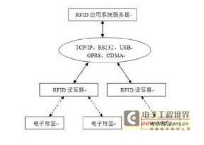 不同角度的RFID系統是怎樣的