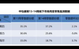 第14周空調零售報告:行業線上整體都呈現正增長趨勢