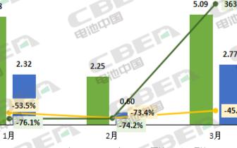 3月新能源汽车产量和动力电池装机量回升,约2.7...