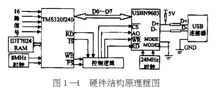 基于串行接口USB技术实现激光多普勒测量数据采集...