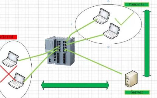 私有VLAN和本地路由的配置方法