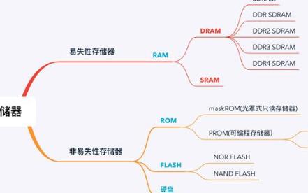 單片機的RAM和FLASH認識理解