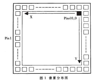 CMOS圖像敏感器STAR250的的邏輯驅動電路設計和仿真
