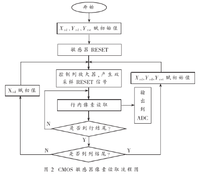 CMOS图像敏感器STAR250的的逻辑驱动电路设计和仿真