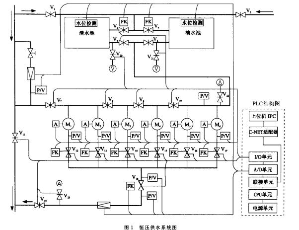 基于可编程序控制器实现水加压站恒压供水监控系统的...