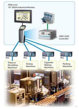 采用基于PC的监控设备和以太网提高烟草生产线的制...
