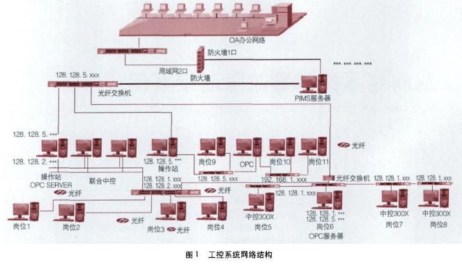 工控系統與互聯網的病毒案例與應用方法