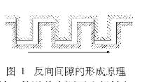 數控機床機械間隙誤差的測量與消除反向間隙的不良影響