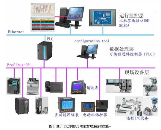 基于Acrel-3000軟件和總線技術實現電能管理與電力監控系統的設計