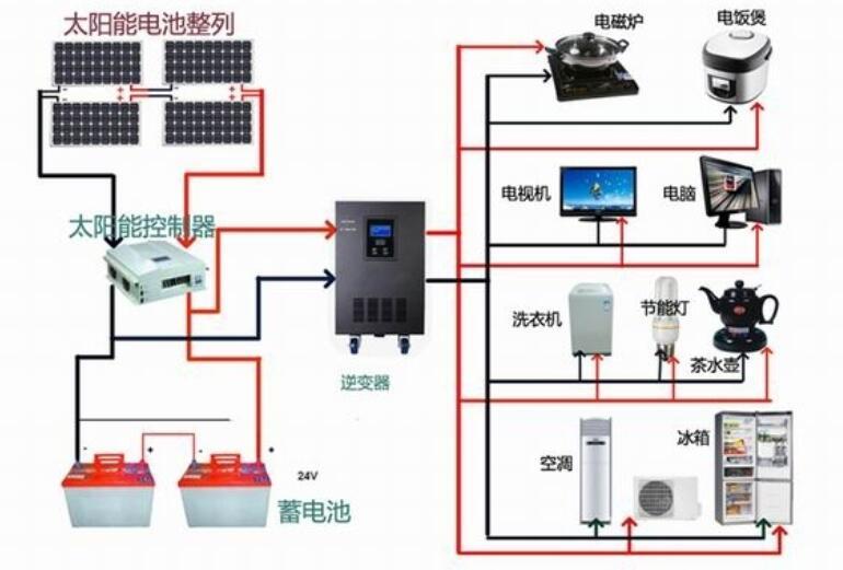 太阳能发电的特点_太阳能发电的原理是什么