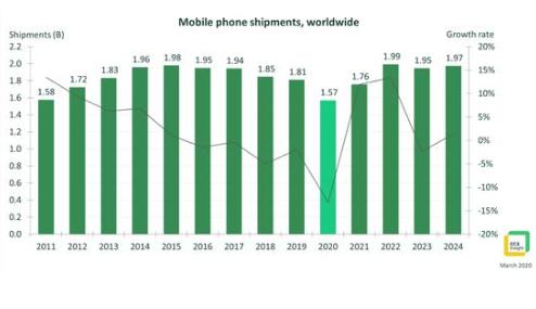 2020年全球智能手机销量同比下降13%,手机市场10年来最低点