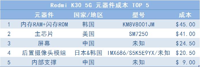 E分析:2599元的Redmi K30 5G,分析后售价成本比约为1.7