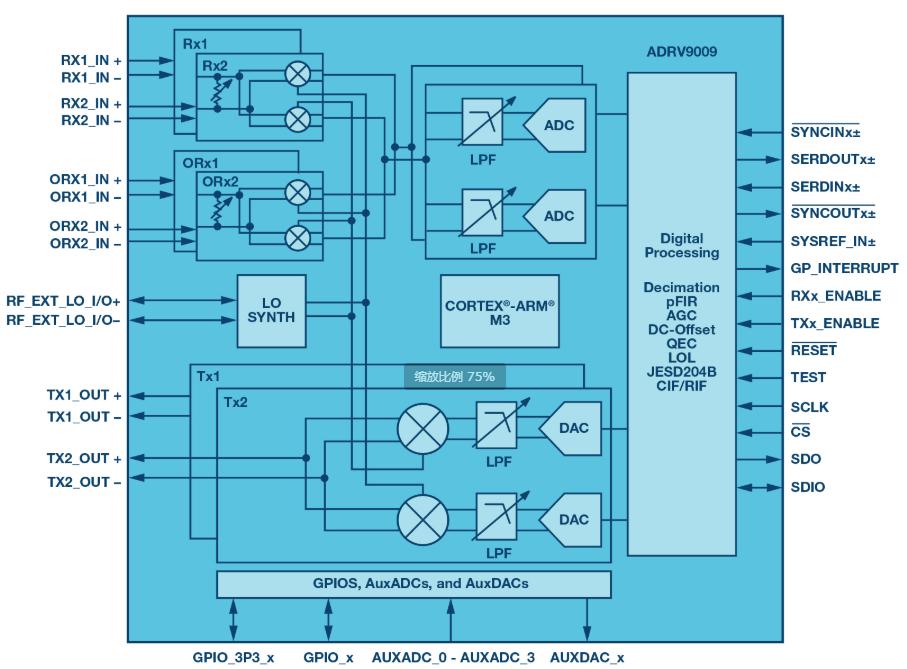集成式收發器支持實現小型相控陣雷達平臺