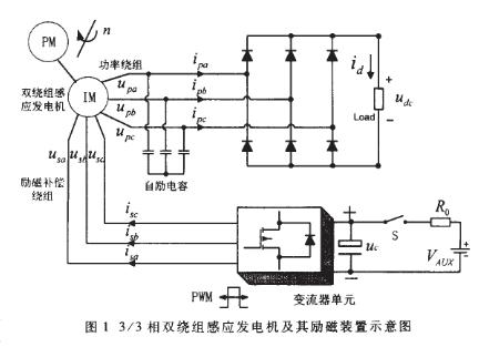 采用DSP和FPGA器件實現電機勵磁控制系統的設...