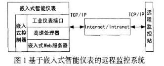 采用UML-RT和思想平台实现嵌入式控制器的设计