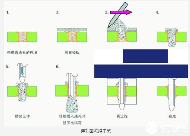 通孔回流焊工藝原理_通孔回流焊接工藝的優缺點