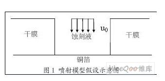 噴淋蝕刻在精細印制電路制作過程中的蝕刻原理解析