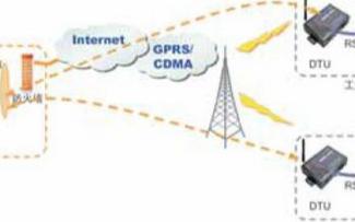 使用互聯網服務器和無線技術實現PLC遠程控制系統...