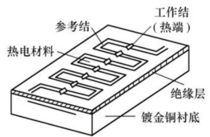 热电堆红外传感器可应用于微波炉