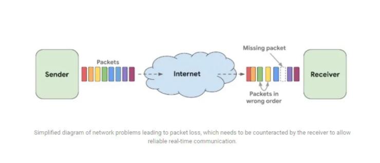 谷歌拟用WaveNetEQ技术提高Duo的通话质量 可自动判断且替换丢失的音频数据