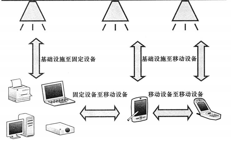 室内LED可见光通信系统中的硬件设计与实现资料详细说明