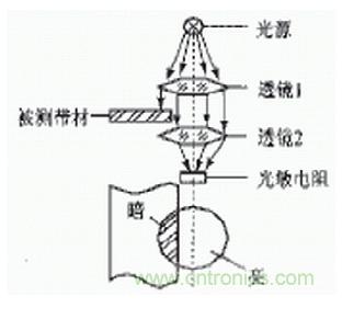 光电传感器在轻工自动生产线上的应用解析