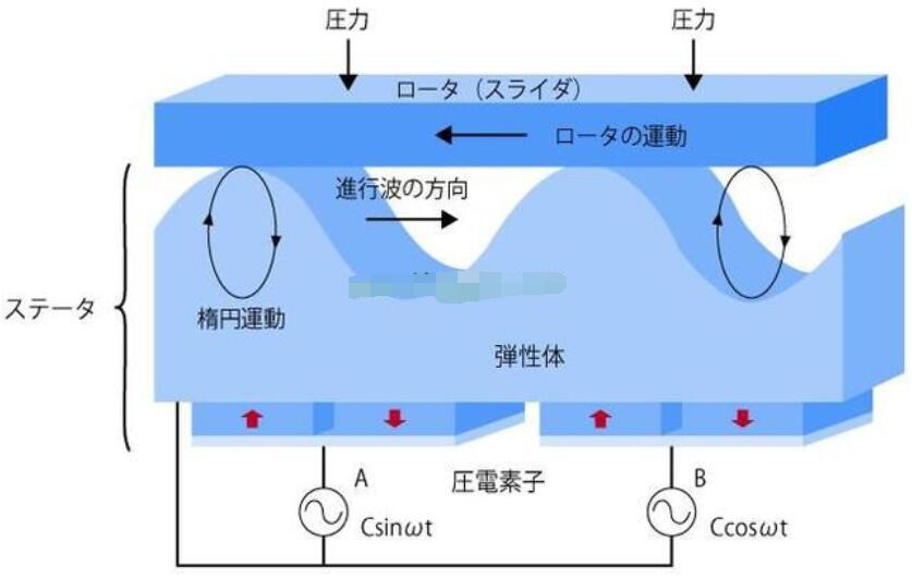 超声波马达是什么_超声波马达原理