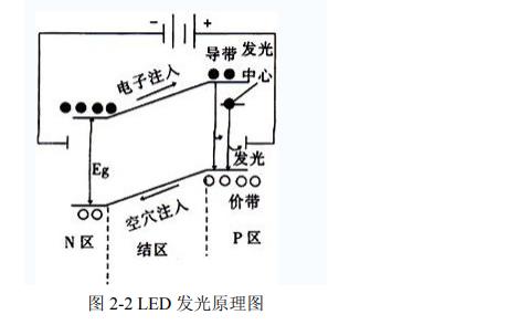 如何实现以太网LED可见光通信技术的研究