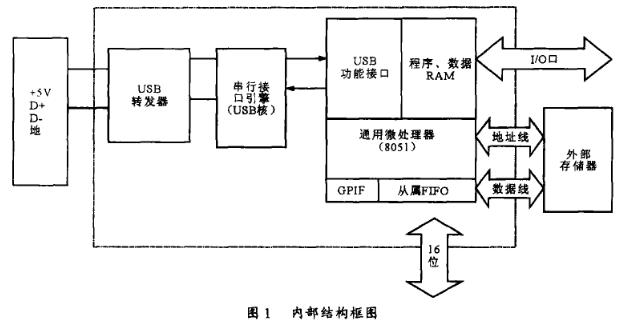 采用CY7C646xx系列实现USB接口系统的设计