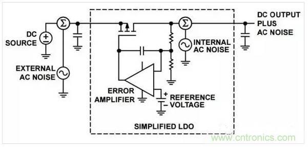如何抑制电子电路中的内部噪声和外部噪声