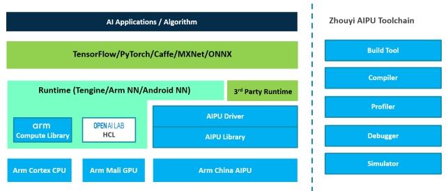"Arm中国首款IP正式商用,揭开""周易""的神秘面纱"