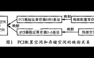 采用PCI9052芯片的配置寄存器及加載其驅動程...