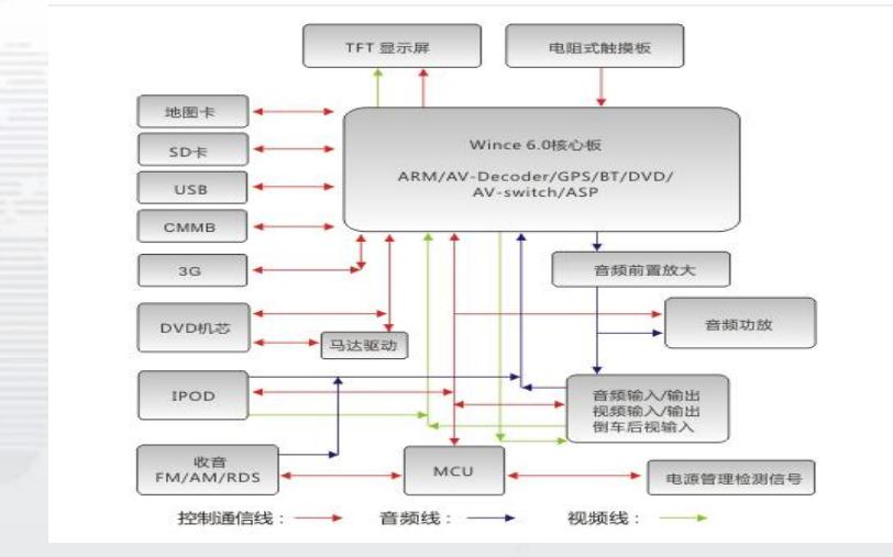 车载多媒体EMI的解决方案详细说明