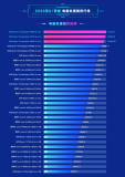 魯大師公布2020年第一季度PC處理器排行榜 AMD在性能上完全翻盤