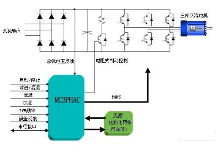 用于可變扭矩和恒定扭矩的變速應用中的電機控制PWM模塊