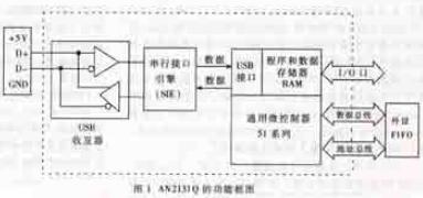 TMS320C54XX DSP和USB接口芯片AN2131Q的接口软硬件设计