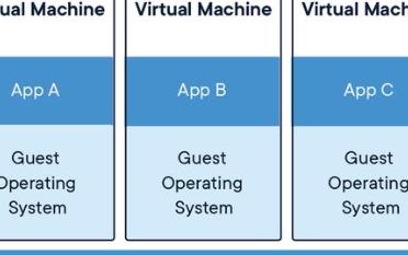 Docker容器与虚拟机的区别