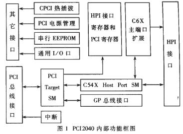 基于TMS320VC5410 DSP的PCI语音...