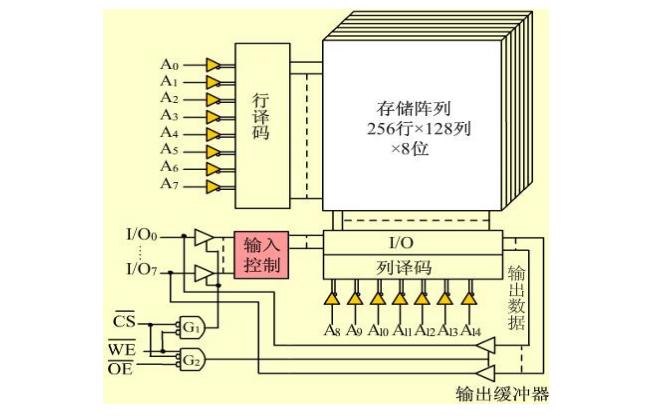 SDRAM同步动态随机存取内存的资料详细说明