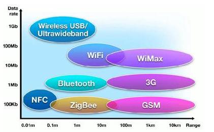 物联网无线技术有哪一些类别
