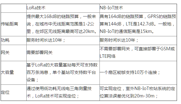 LoRa和NB-IoT能否弥补各自的缺点