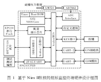 采用FPGA/CPLD可编程逻辑器件实现内河航标监控系统的设计