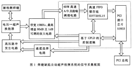应用于焊缝缺陷自动超声检测系统中数据采集电路的设计