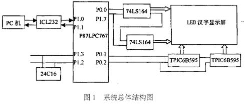 采用了3种串行方式传递数据的LED电子显示系统