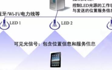 利用Li-Fi技术来支持室内定位和物联网的数据传输