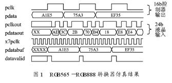 RGB565-RGB888转换器在高性能24位真彩色屏中的应用