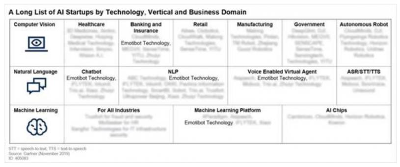 中国AI始创企业的AI应用情况周全分析