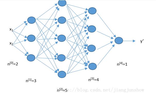 人工智能神经网络你知道是什么吗